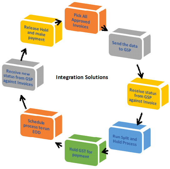 dc_solution_gstintegration
